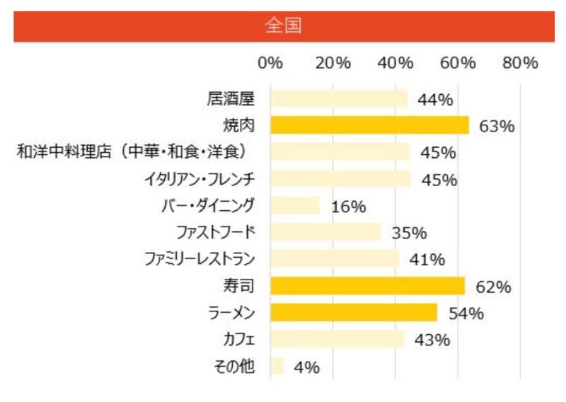 「緊急事態宣言解除後に行きたいお店」調査では、1位が焼肉、続いて2位に寿司