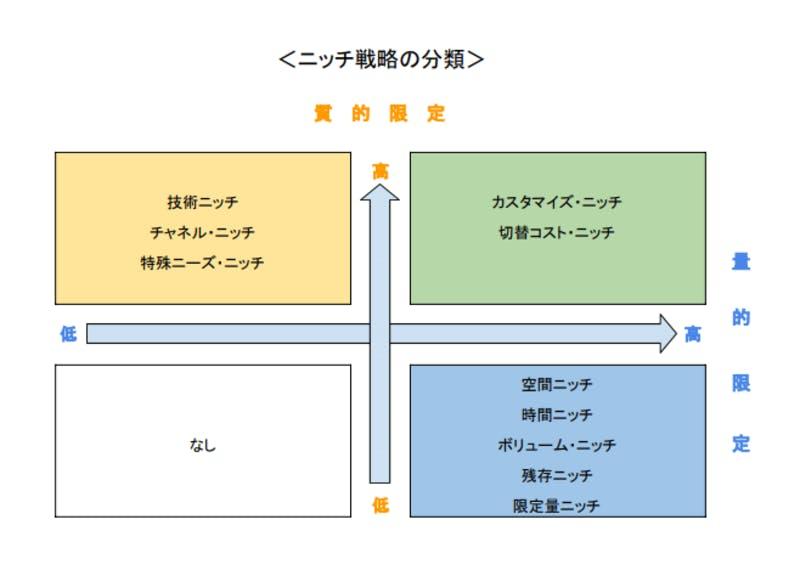 ニッチ戦略の分類
