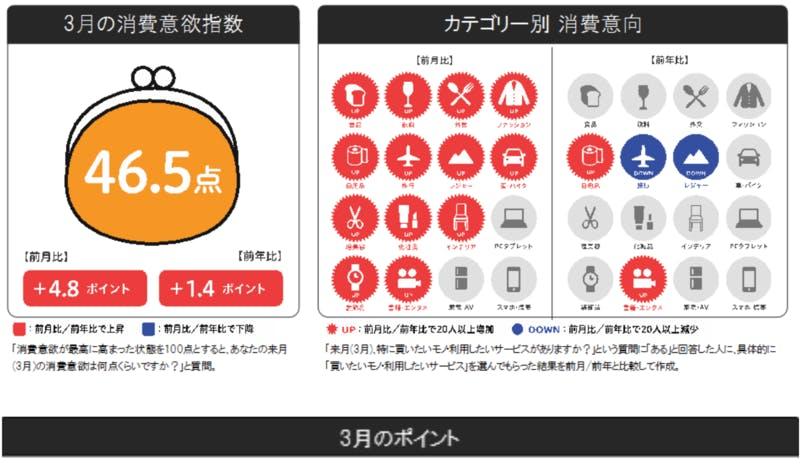 来月の消費予報 2021年3月 博報堂生活総研