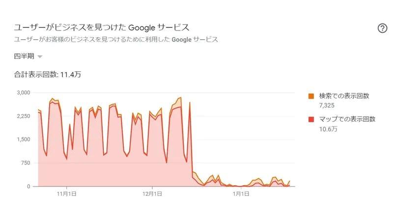 「マップでの表示回数」が急減したインサイトの画面