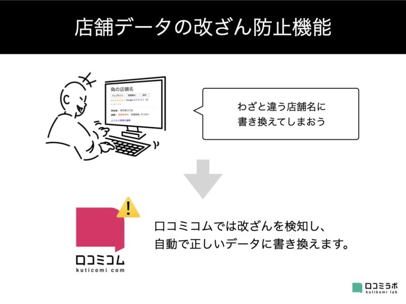 ▲口コミコムでは、店舗情報の改ざんを検知し、自動で正しいデータに書き換えます。
