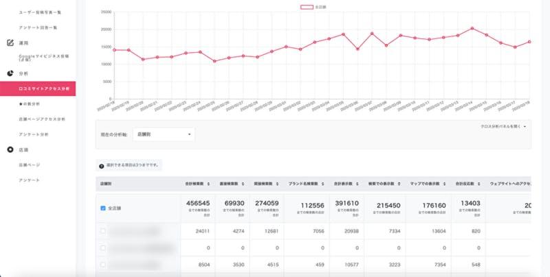 ▲口コミコムでは、複数のGoogleマイビジネスのインサイトデータをグラフ化。推移を一発で把握できます。