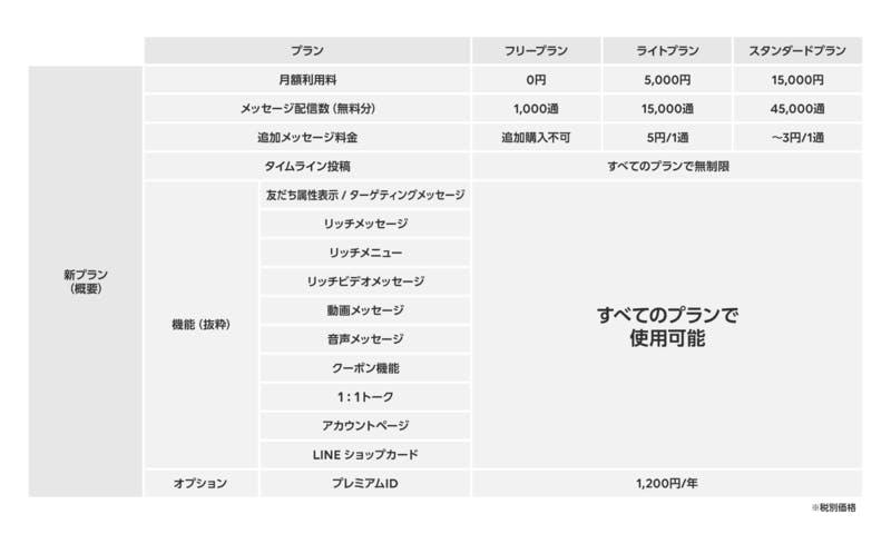 ▲LINE公式アカウント料金プラン:LINE@公式ブログより