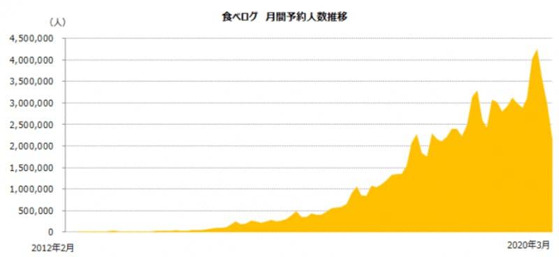 ▲[食べログ 月間予約人数推移のグラフ]:KAKAKU.COM