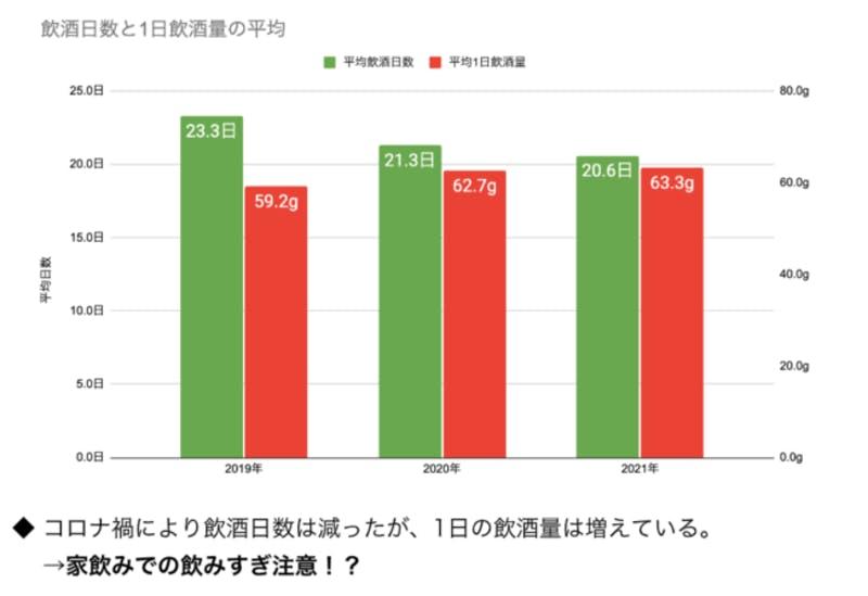 飲酒スタイルに変化があったか調査・調査結果のグラフ画像