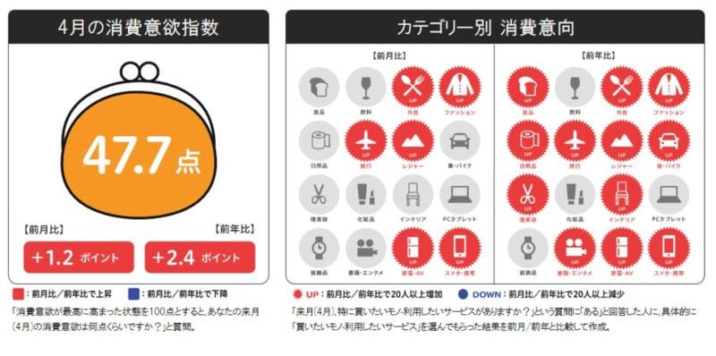 ▲来月の消費予報・2021年4月:博報堂生活総研