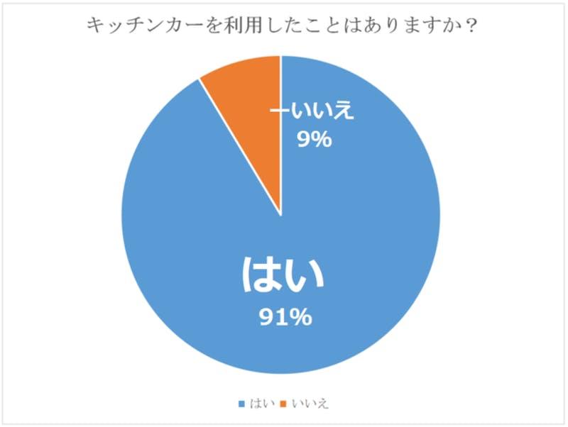 「キッチンカーの需要調査」・調査結果のグラフ画像