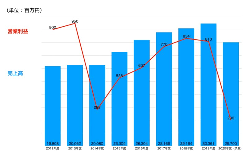▲大阪王将・売上高および営業利益推移:同社決算報告書より編集部作成