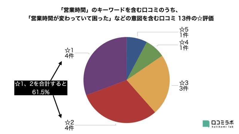 ▲「営業時間」のキーワードを含んだネガティブな口コミは、☆1、2が半数以上を占める:編集部作成