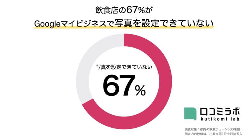 飲食店の67%がGoogleマイビジネスで写真を掲載できていない