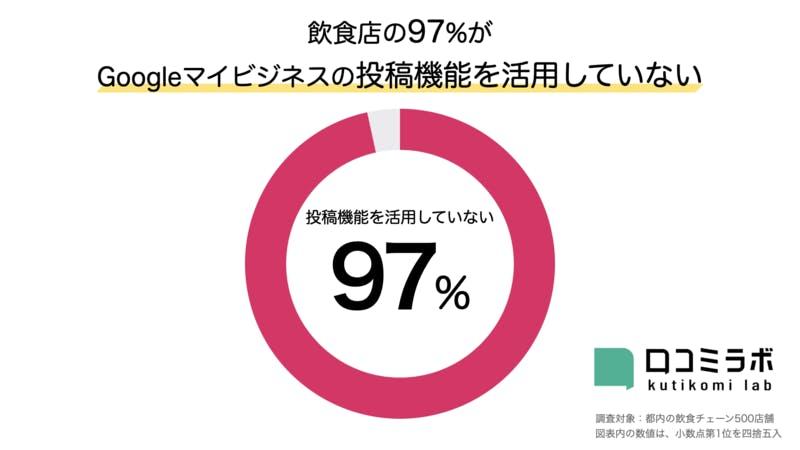 飲食店の97%がGoogleマイビジネスの投稿機能を活用していない