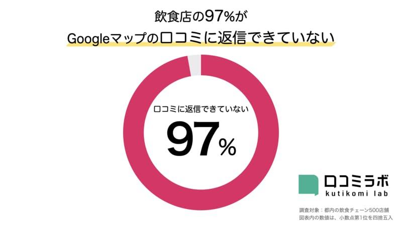 飲食店の97%がGoogleマップの口コミに返信できていない