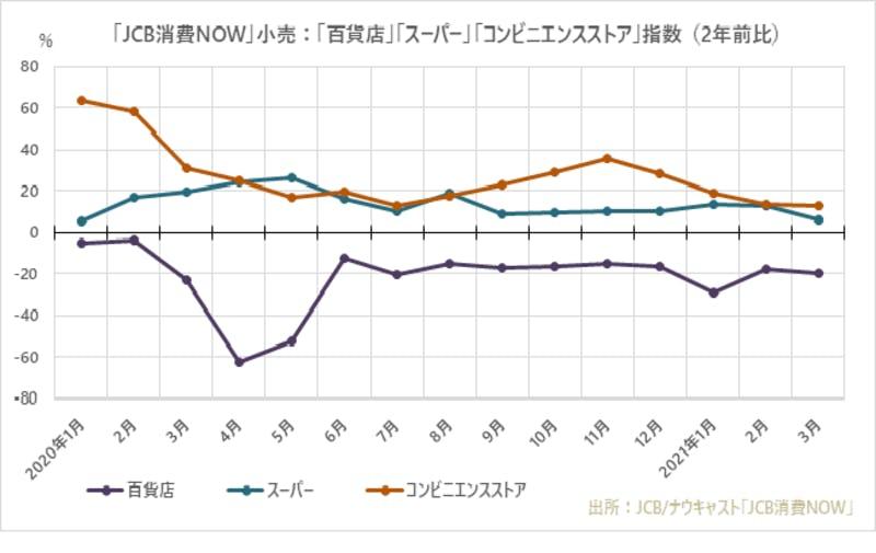 ▲小売の「JCB消費NOW」推移:JCB・ナウキャスト