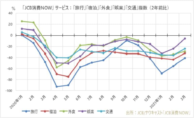 JCB消費NOW 旅行・宿泊などの消費指数