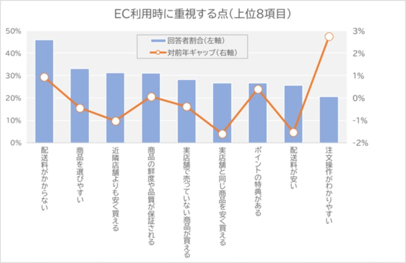 eコマース(EC)による食品販売の現状調査 EC利用時に重視する点の結果グラフ