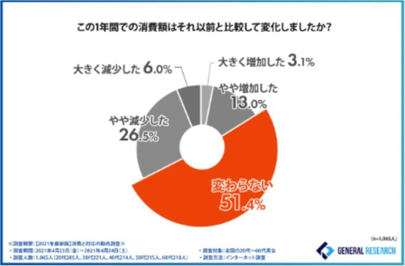 ▲コロナ前後の消費額、51.4%が「変わらない」と回答:ゼネラルリサーチ株式会社