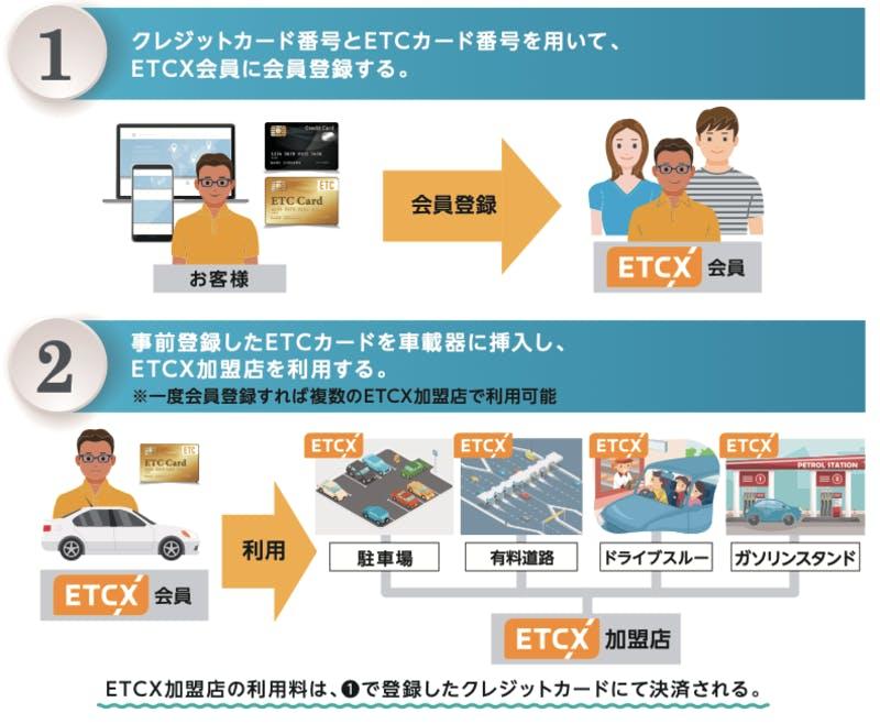 ETCXに会員登録する際の手順