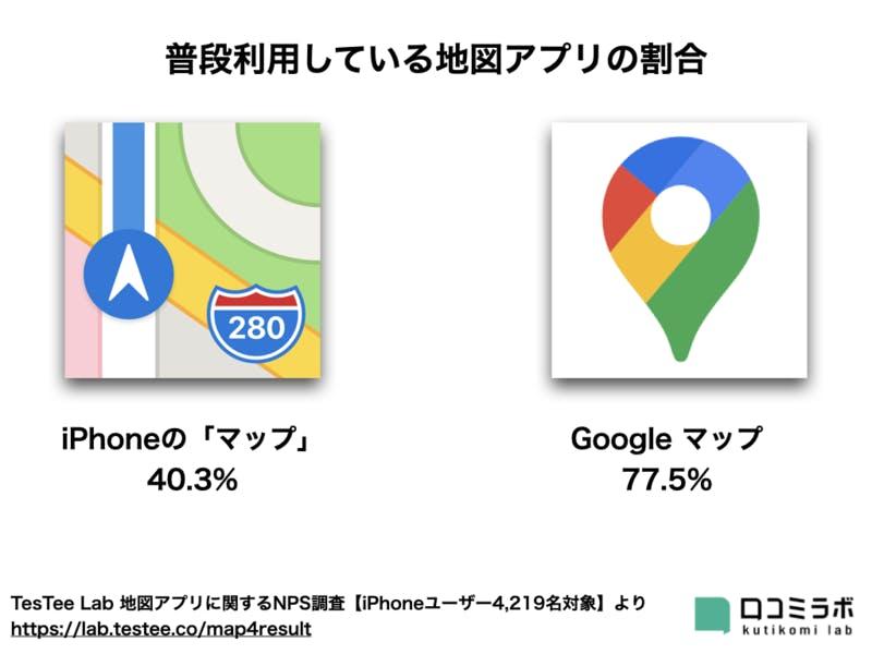 iPhoneの「マップ」とGoogle マップの使用者数の割合