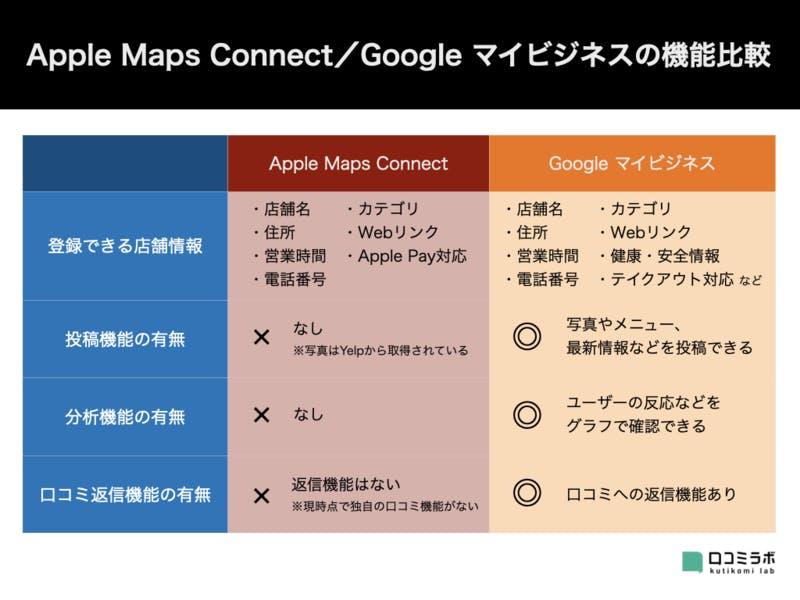 ▲Apple Maps ConnectとGoogleマイビジネスの機能比較:編集部作成