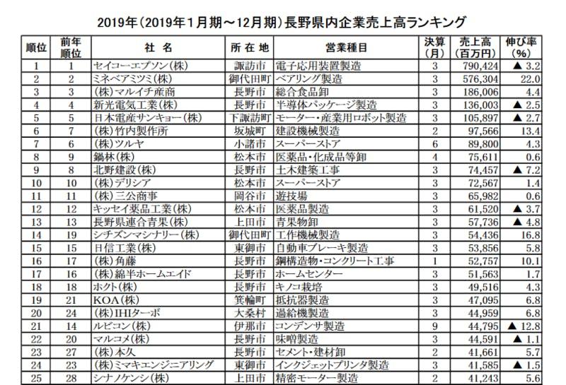 ▲[2019年(2019年1月期~12月期)長野県内企業売上高ランキング 上位25位まで]:株式会社帝国データバンク