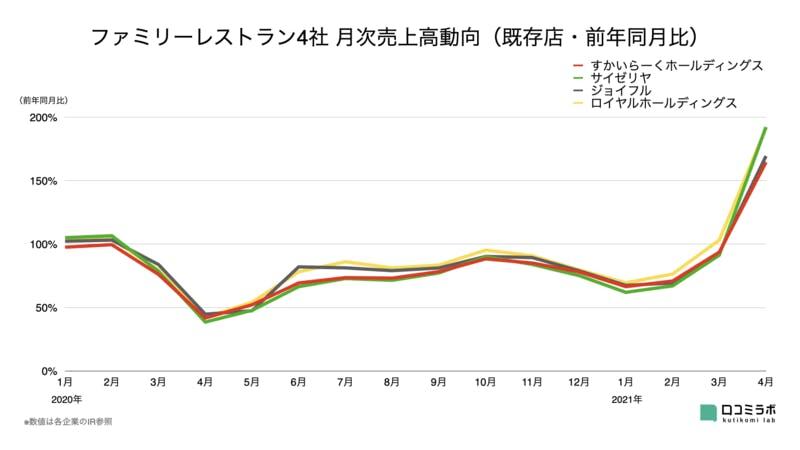 ファミリーレストラン4社 月次売上高グラフ