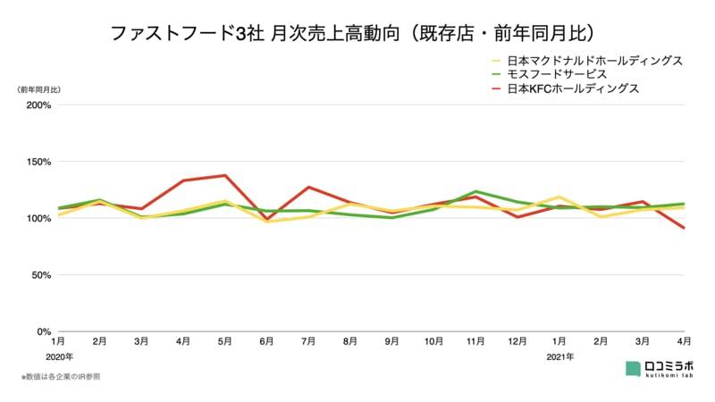 ファストフード3社 月次売上高グラフ