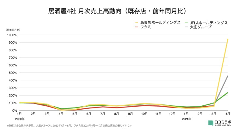 居酒屋4社 月次売上高グラフ