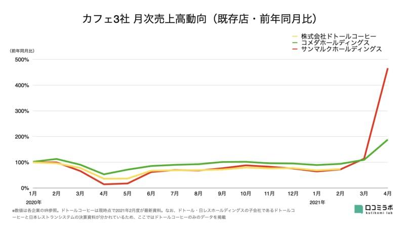 カフェ3社 月次売上高グラフ