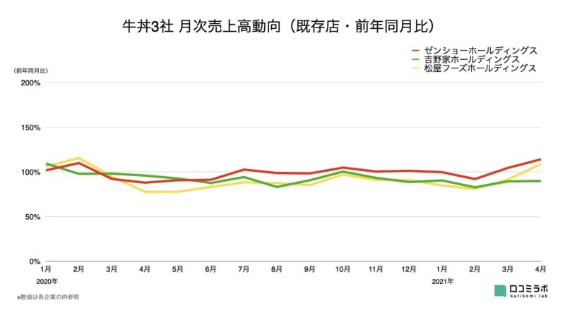 牛丼3社 月次売上高グラフ
