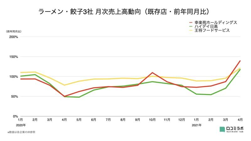 ラーメン・餃子3社 月次売上高グラフ