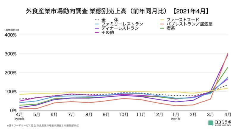 外食産業市場動向調査 業態別売上高(前年同月比)【2021年4月】 日本フードサービス協会 データ