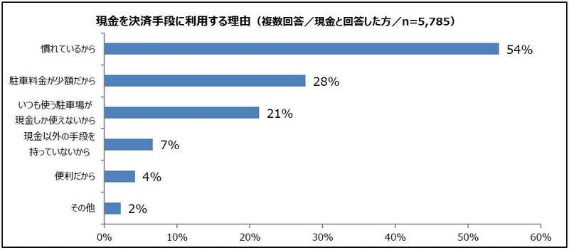 ▲[現金で支払いをする理由の回答グラフ]:パーク24株式会社ニュースリリース