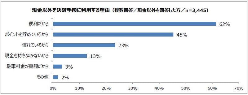 ▲[現金以外で支払いをする理由の回答グラフ]:パーク24株式会社ニュースリリース
