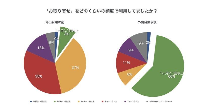 ▲[「お取り寄せ」利用頻度のグラフ]:meuron株式会社プレスリリース