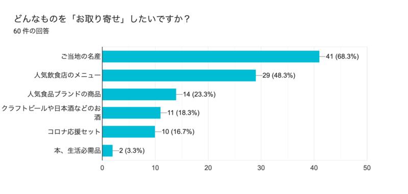 ▲[どんなものを「お取り寄せ」したいかという質問に関するグラフ]:meuron株式会社プレスリリース