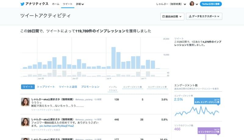 Twitterアナリティクスのツイートアクティビティ