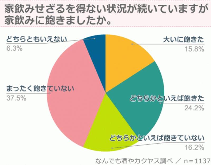 ▲「おうちキャンプ」についてのアンケート調査・アンケート結果のグラフ画像:株式会社カクヤス