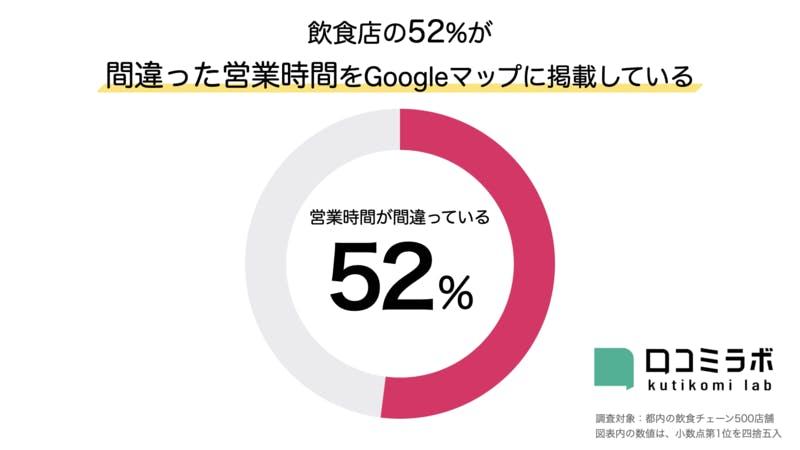 都内の飲食チェーン500店舗のうち52%が間違った営業時間をGoogleマップに掲載している