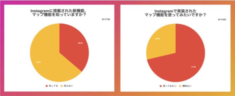 Instagramの地図検索、認知度は4割以下/使ってみたい人は7割以上