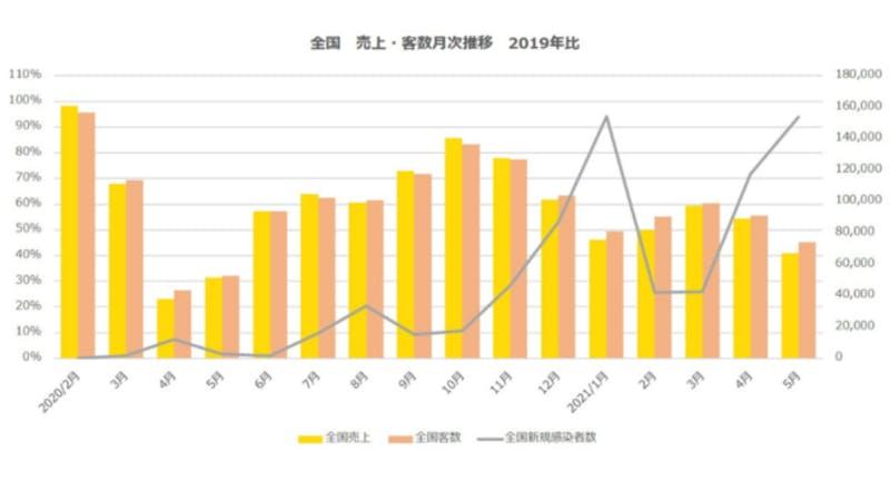 ▲全国 売上・客数月次推移(2019年比):ポスタス調べ
