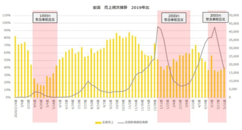 ▲全国 売上週次推移(2019年比):ポスタス調べ