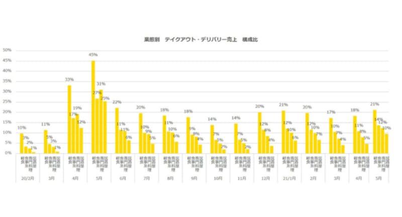 ▲業態別 テイクアウト・デリバリー売上 構成比:ポスタス調べ