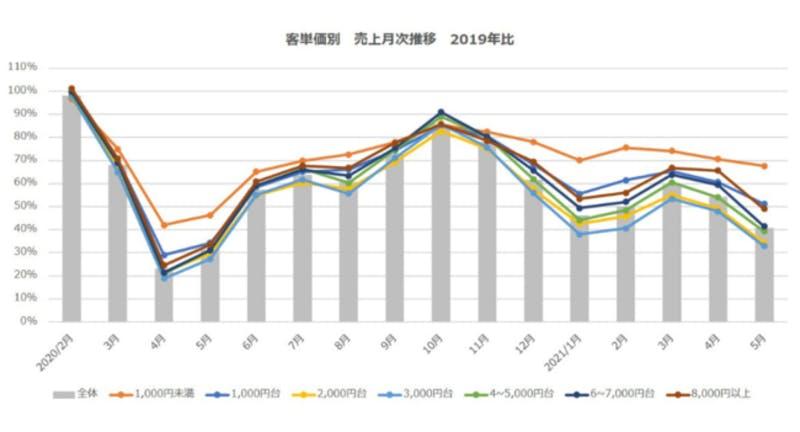 ▲客単価別 売上月次推移(2019年比):ポスタス調べ