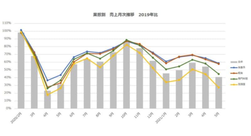 ▲業態別 売上月次推移(2019年比):ポスタス調べ