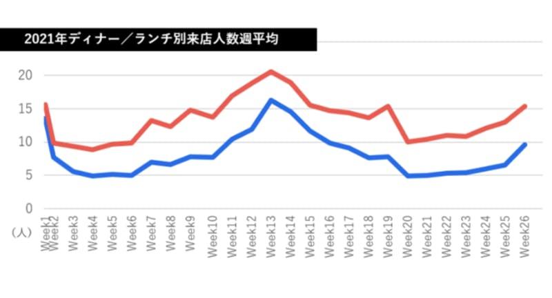 ▲2021年ディナー/ランチ別来店人数週平均:テーブルチェック/ポスタス調べ