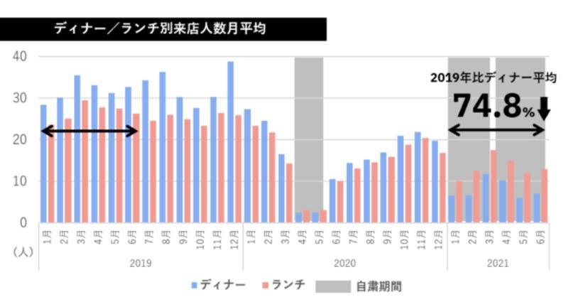 ▲ディナー/ランチ別来店人数月平:/テーブルチェック/ポスタス調べ