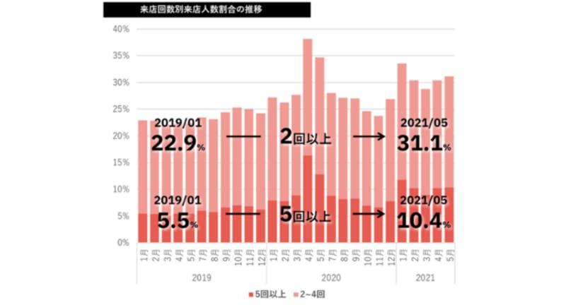 ▲来店回数別来店人数割合の推移:テーブルチェック/ポスタス調べ