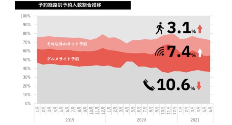 ▲予約経路別予約人数割合推移:テーブルチェック/ポスタス調べ