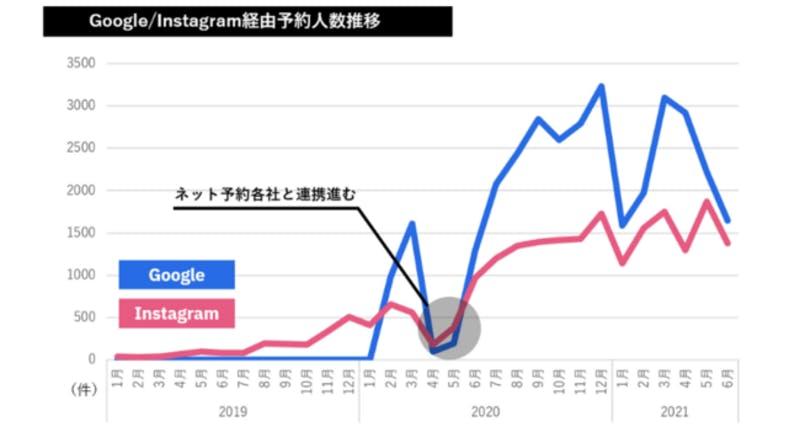 ▲Google/Instagram経由予約人数推移:テーブルチェック/ポスタス調べ