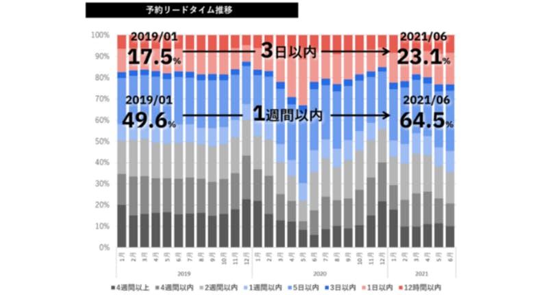 ▲予約リードタイム推移:テーブルチェック/ポスタス調べ